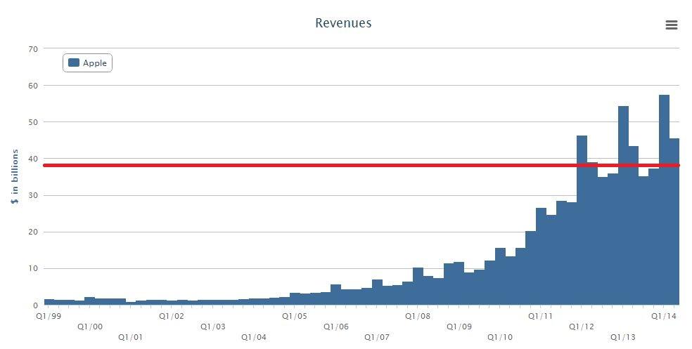 AAPL Revenue