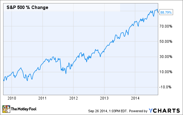 s&p5yr